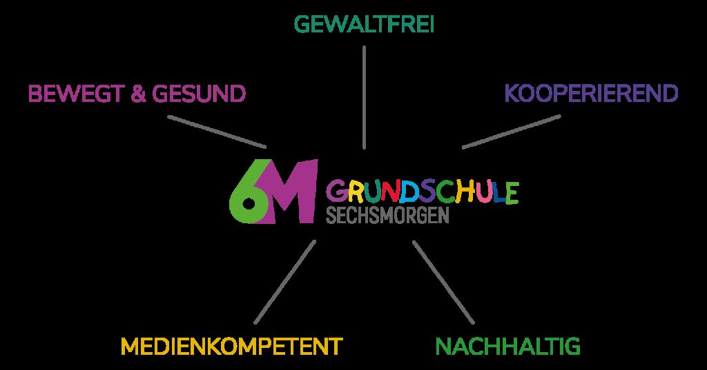 Grundschule Sechsmorgen Zweibrücken - 5 Grundsätze